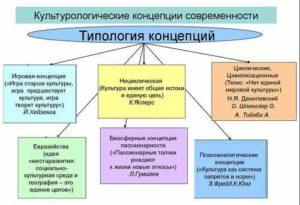 Культурологические концепции Н.Я. Данилевского, О. Шпенглера, А.Тойнби